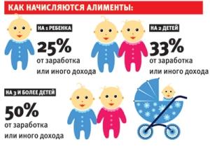 Какие выплаты полагаются от неработающего родителя