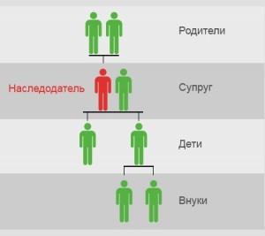 Распределение наследства в гражданском браке